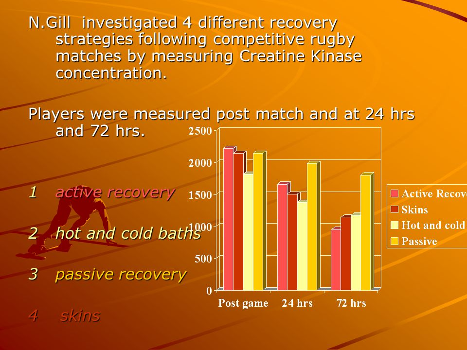 N.Gill investigated 4 different recovery strategies following competitive rugby matches by measuring Creatine Kinase concentration.