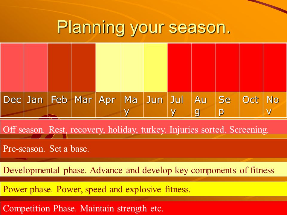 Planning your season. Dec Jan Feb Mar Apr May Jun July Aug Sep Oct Nov