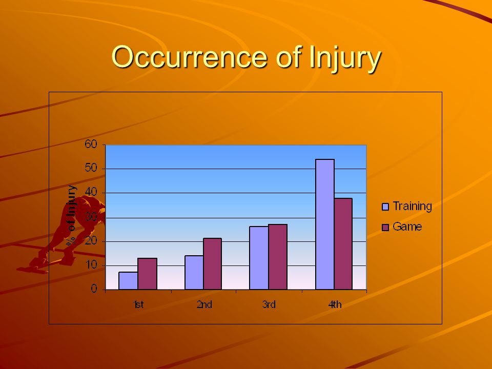 Occurrence of Injury