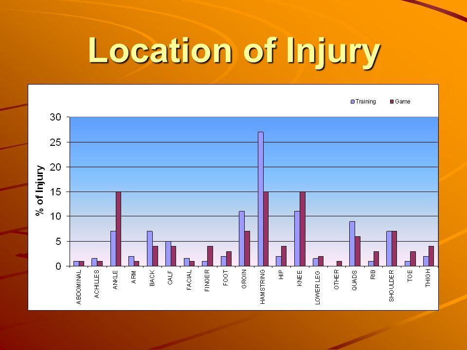 Location of Injury