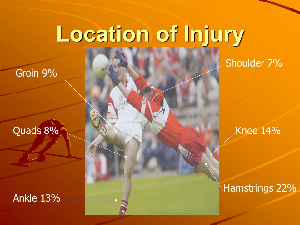 Location of Injury Shoulder 7% Groin 9% Quads 8% Knee 14%