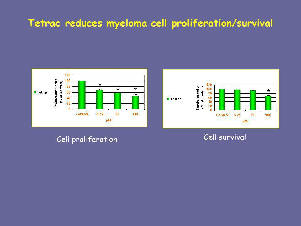 Tetrac reduces myeloma cell proliferation/survival
