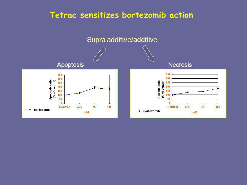 Supra additive/additive