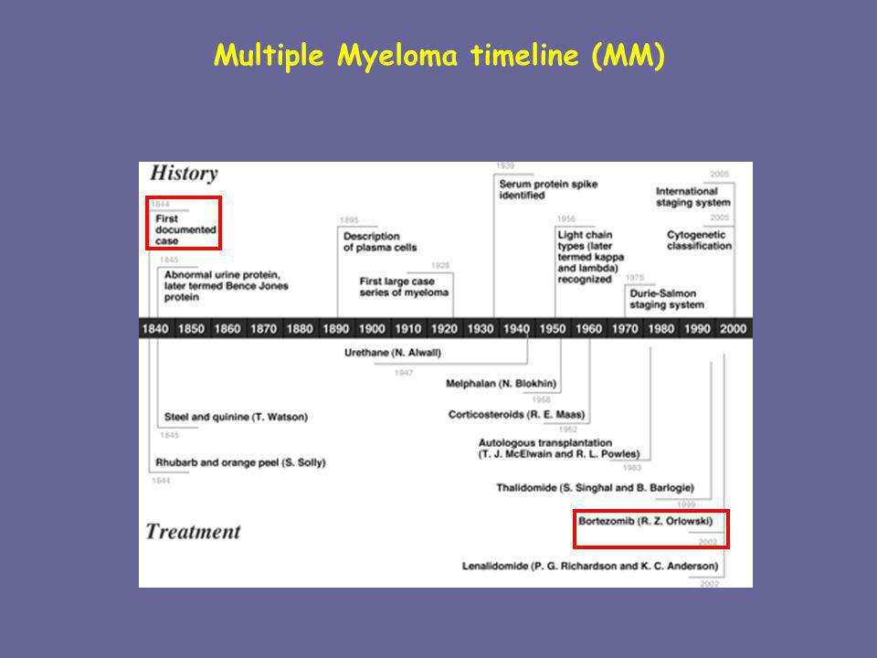 Multiple Myeloma timeline (MM)