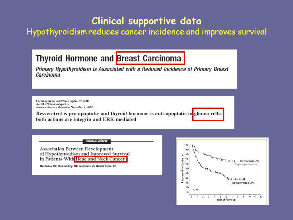 Clinical supportive data