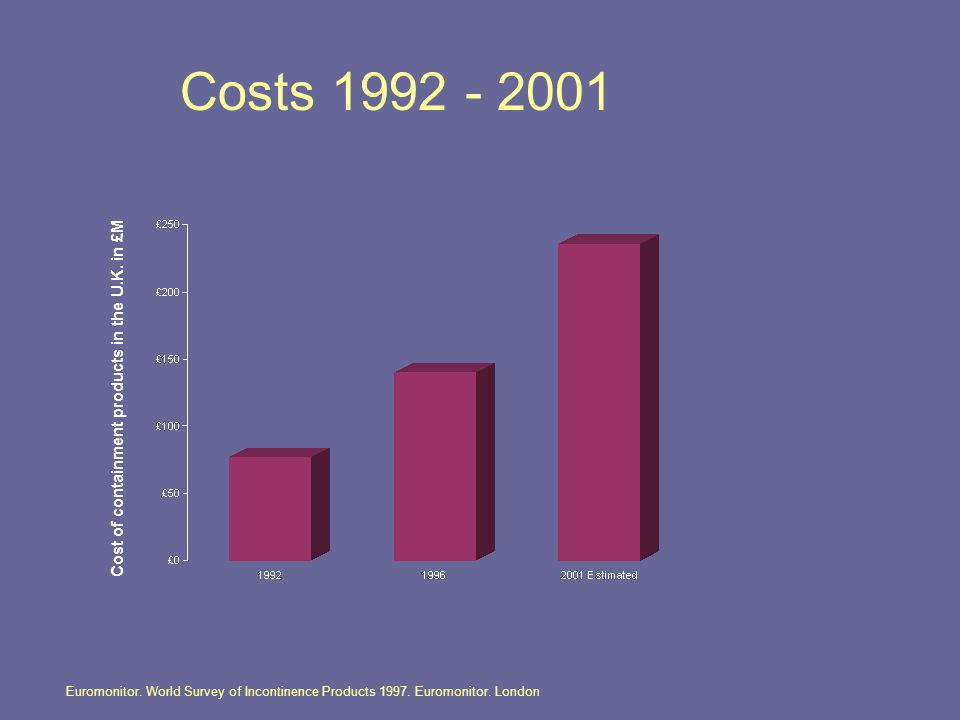 Cost of containment products in the U.K. in £M