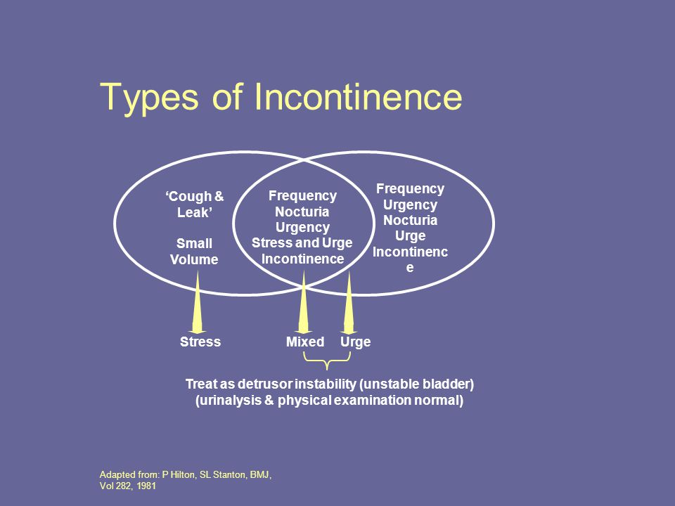 Types of Incontinence Mixed Urge Stress