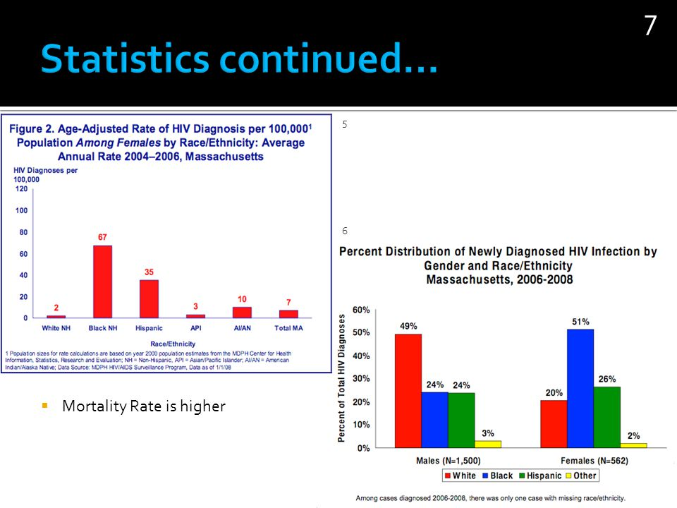 Statistics continued…