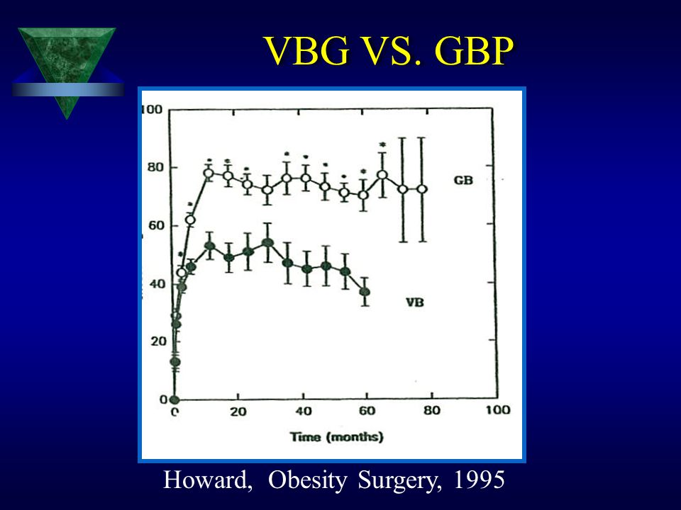 Howard, Obesity Surgery, 1995