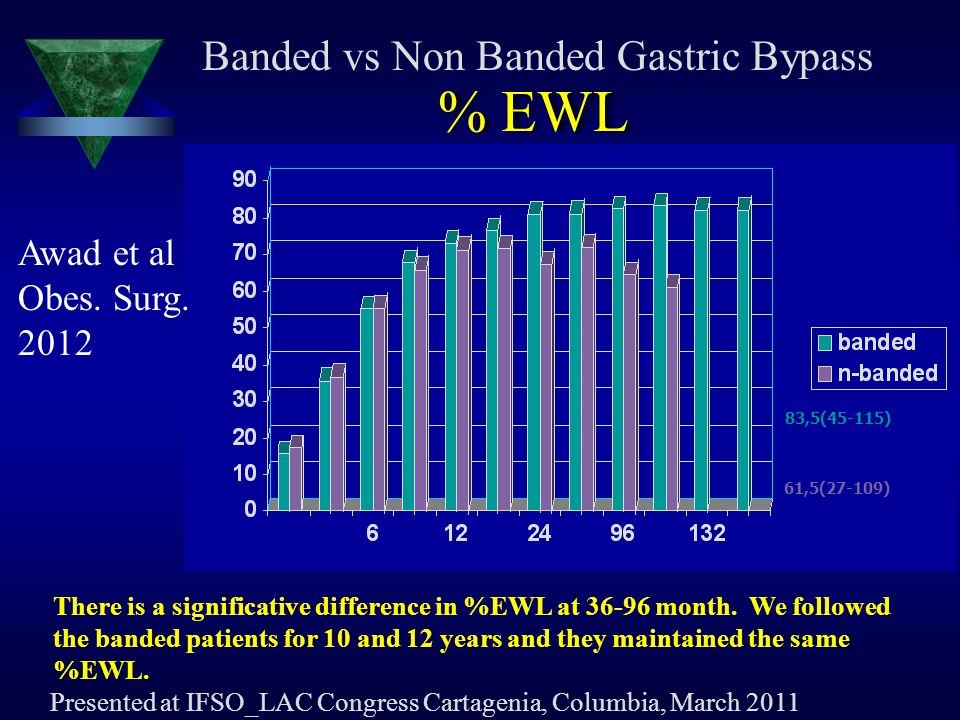% EWL Banded vs Non Banded Gastric Bypass Awad et al Obes. Surg. 2012