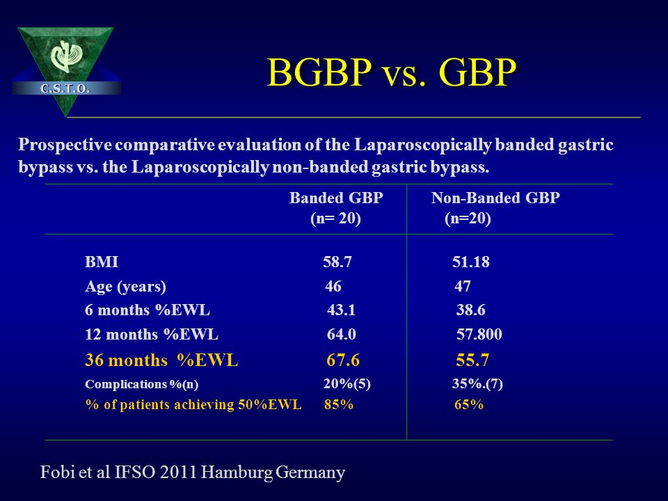 BGBP vs. GBP Prospective comparative evaluation of the Laparoscopically banded gastric. bypass vs. the Laparoscopically non-banded gastric bypass.