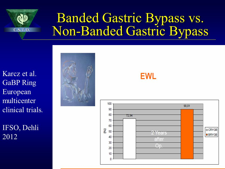 Banded Gastric Bypass vs. Non-Banded Gastric Bypass