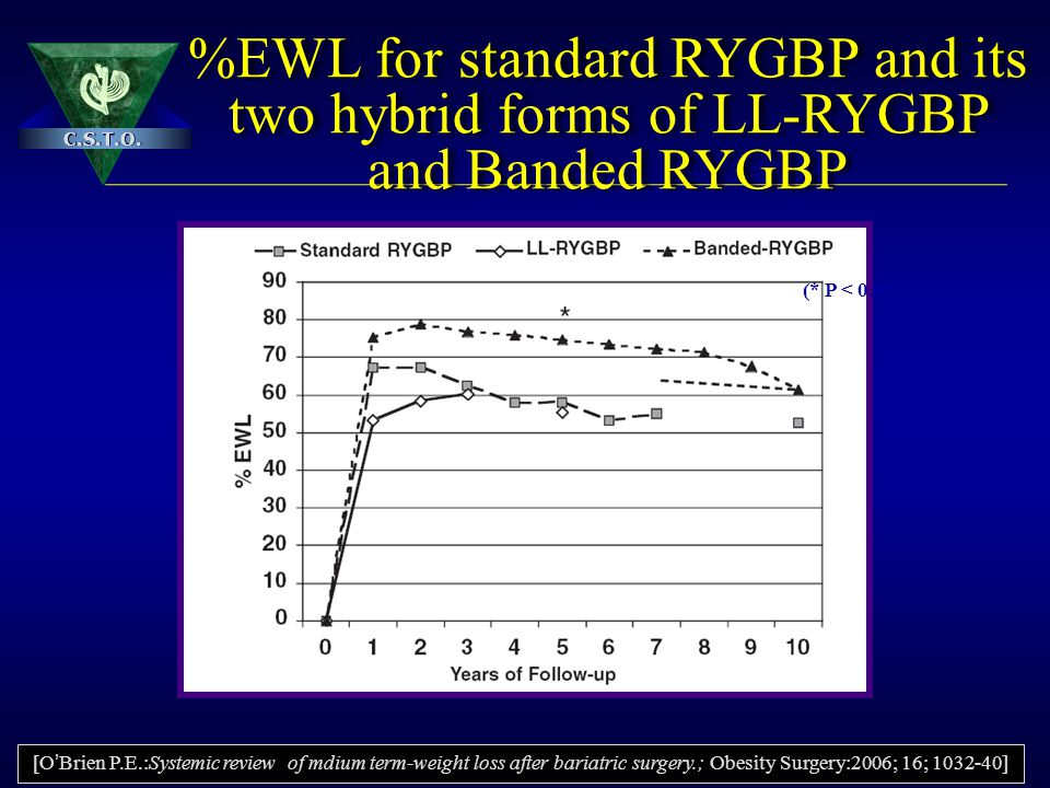%EWL for standard RYGBP and its two hybrid forms of LL-RYGBP and Banded RYGBP