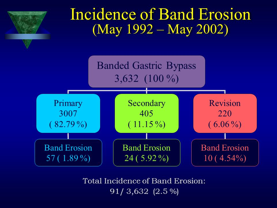 Incidence of Band Erosion