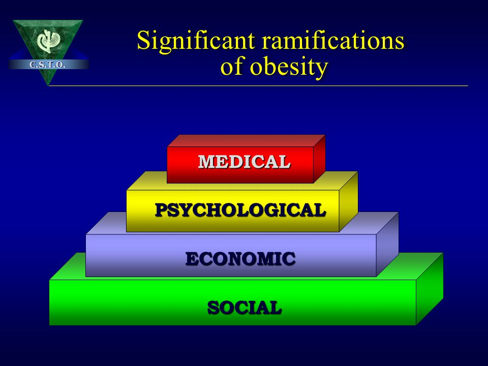 Significant ramifications of obesity