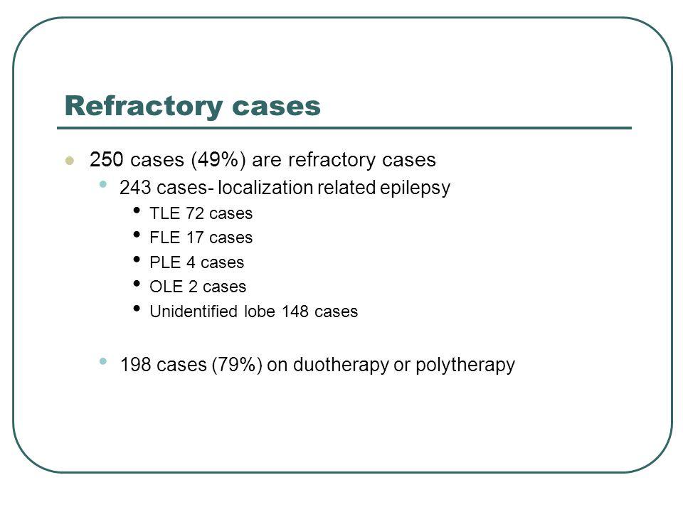 Refractory cases 250 cases (49%) are refractory cases