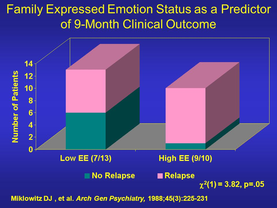 Family Expressed Emotion Status as a Predictor of 9-Month Clinical Outcome