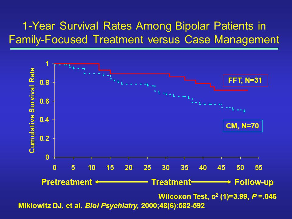 1-Year Survival Rates Among Bipolar Patients in Family-Focused Treatment versus Case Management