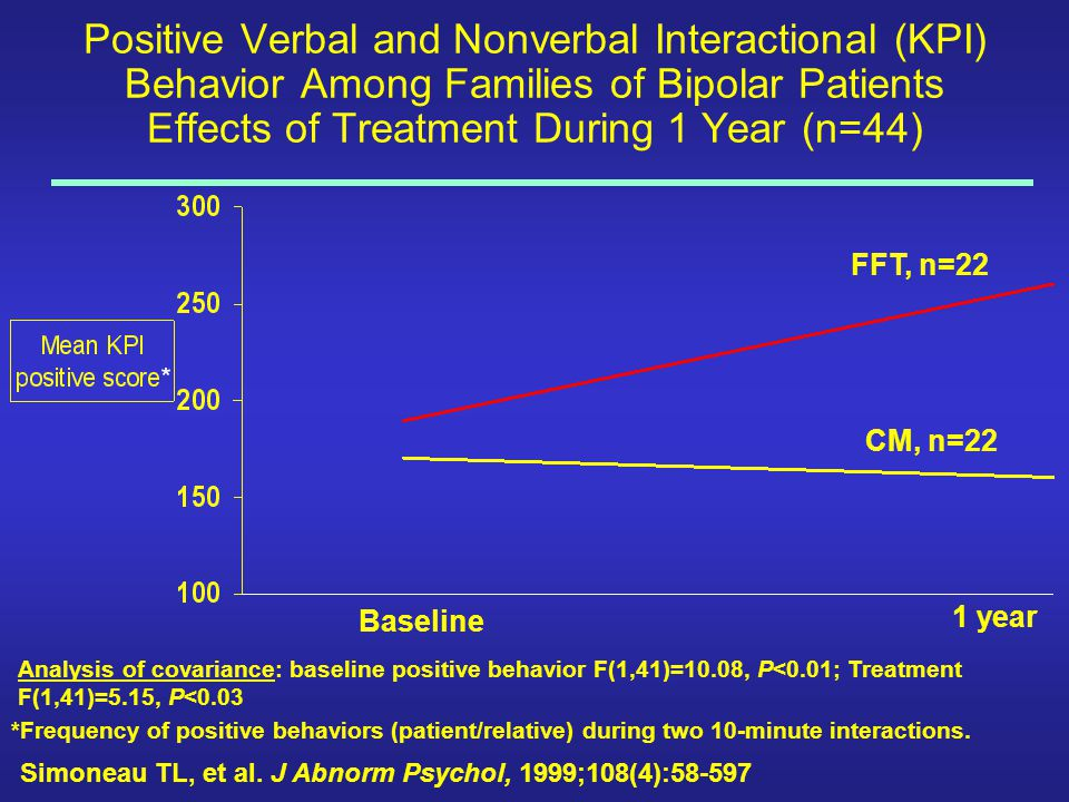 Positive Verbal and Nonverbal Interactional (KPI) Behavior Among Families of Bipolar Patients Effects of Treatment During 1 Year (n=44)
