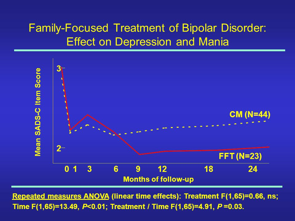 Family-Focused Treatment of Bipolar Disorder: Effect on Depression and Mania
