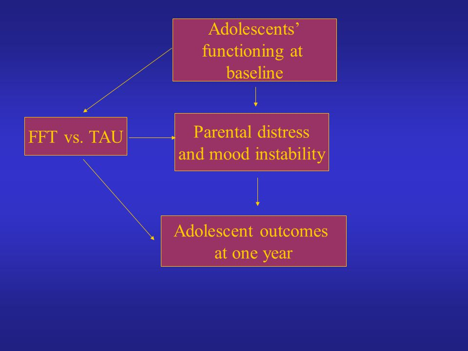 Adolescents' functioning at. baseline. Parental distress. and mood instability. FFT vs. TAU. Adolescent outcomes.