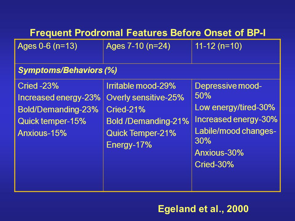 Frequent Prodromal Features Before Onset of BP-I