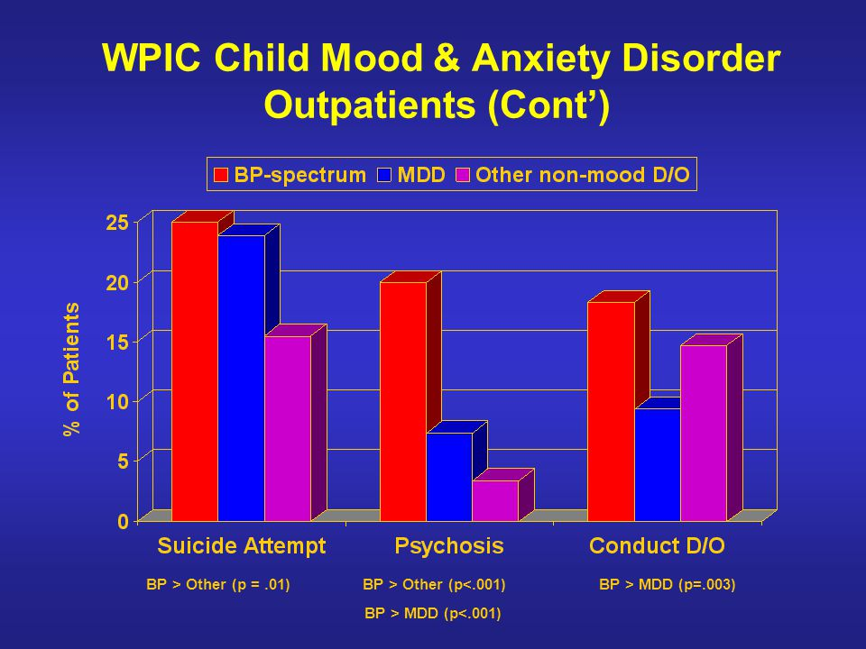 WPIC Child Mood & Anxiety Disorder Outpatients (Cont')