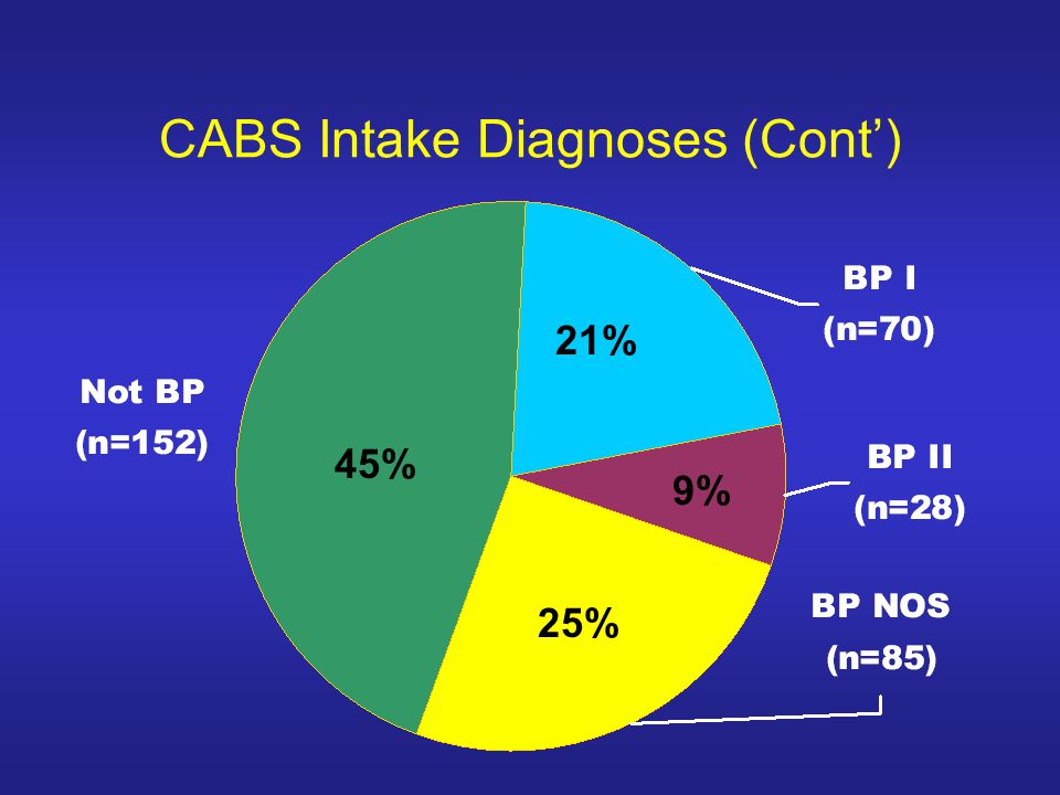CABS Intake Diagnoses (Cont')