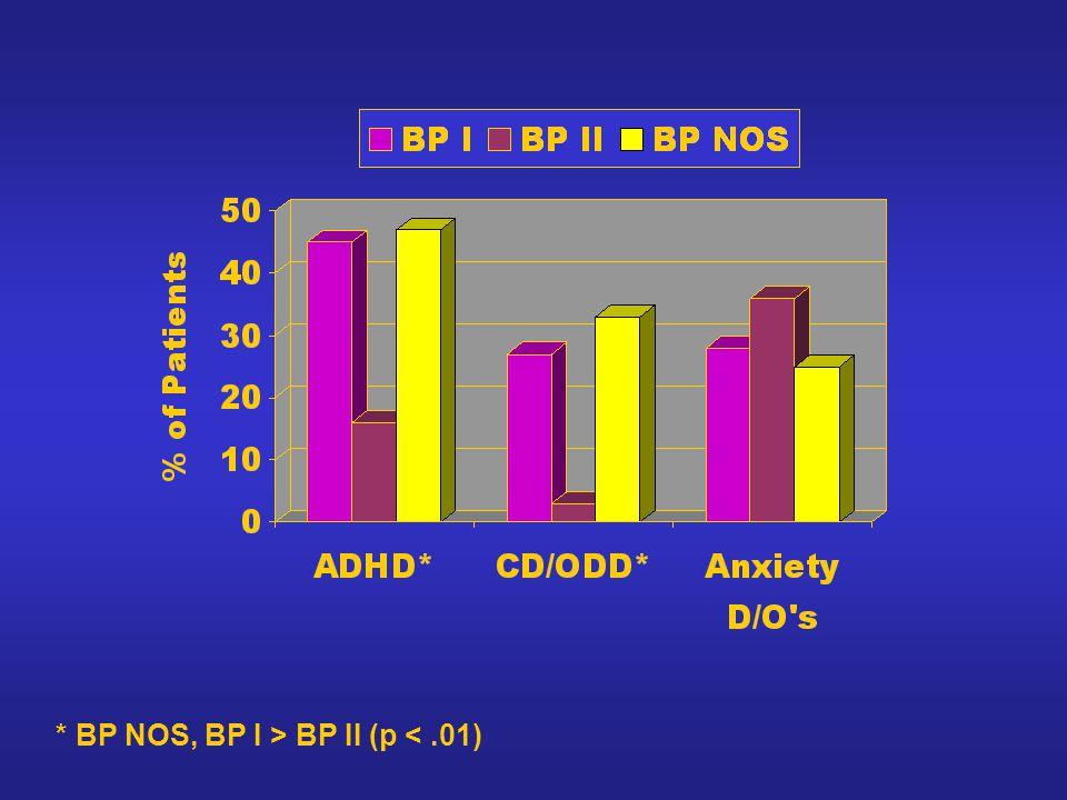* BP NOS, BP I > BP II (p < .01)