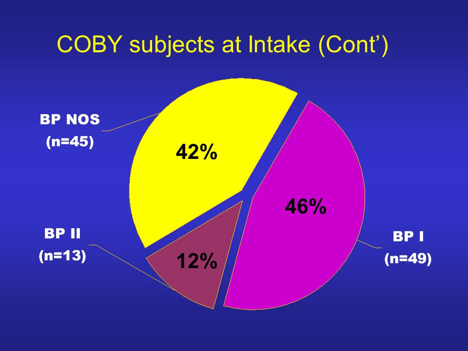 COBY subjects at Intake (Cont')