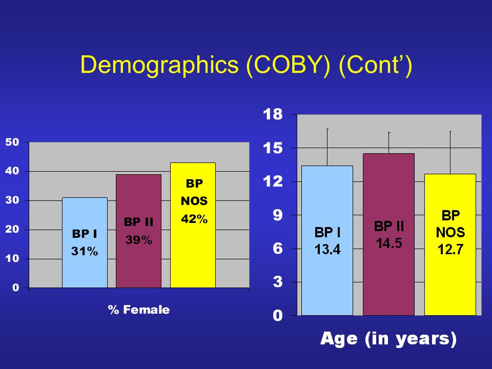 Demographics (COBY) (Cont')