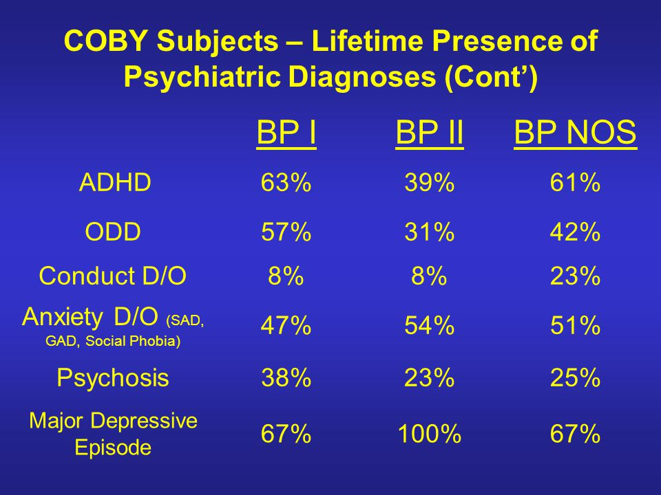 COBY Subjects – Lifetime Presence of Psychiatric Diagnoses (Cont')