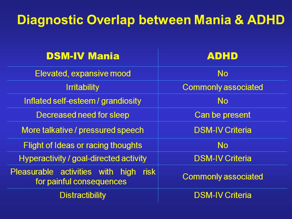 Diagnostic Overlap between Mania & ADHD