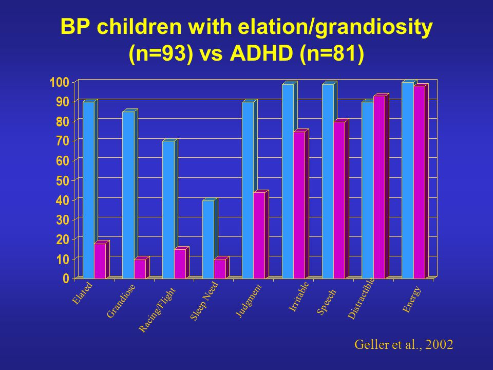 BP children with elation/grandiosity (n=93) vs ADHD (n=81)
