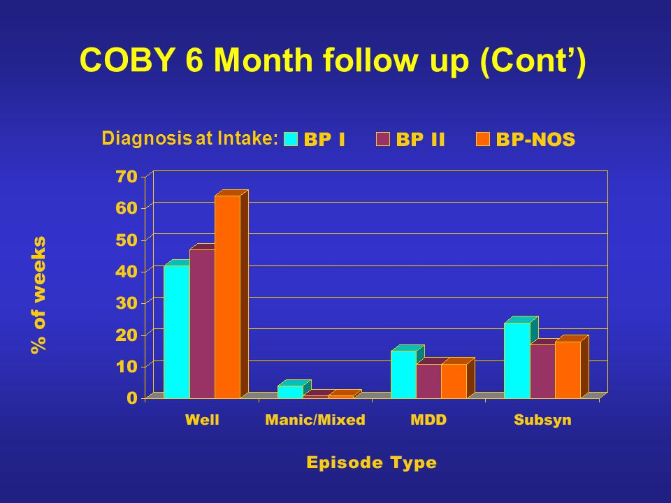 COBY 6 Month follow up (Cont')