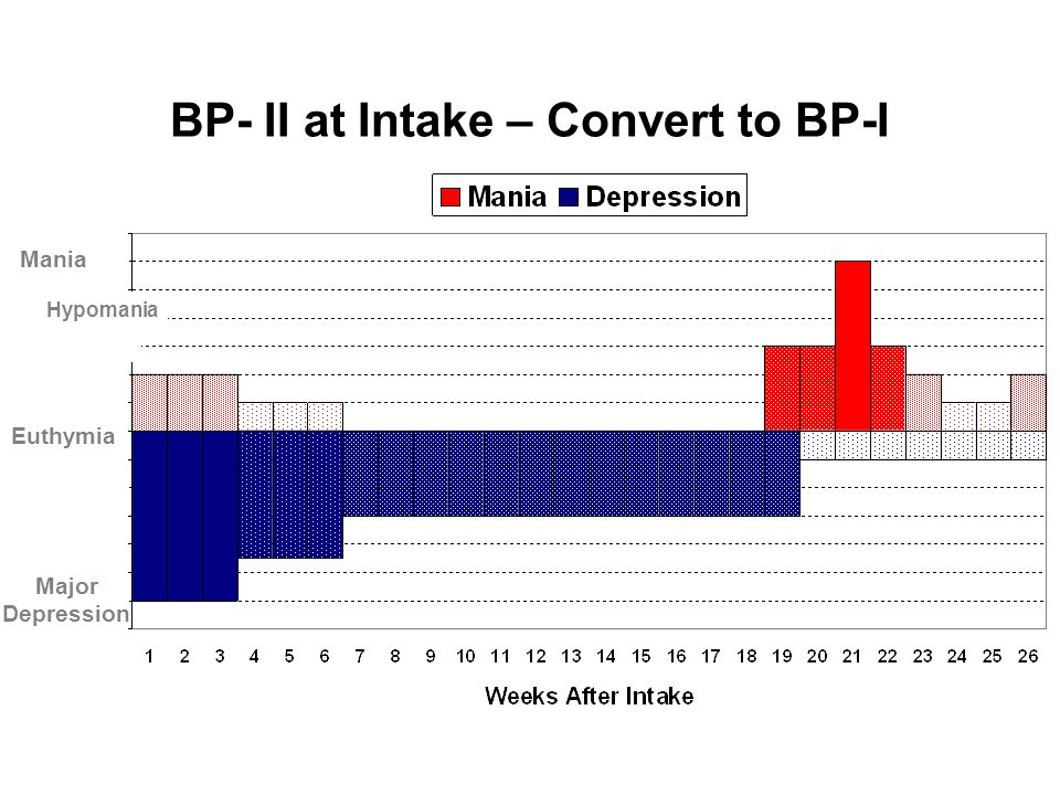 BP- II at Intake – Convert to BP-I