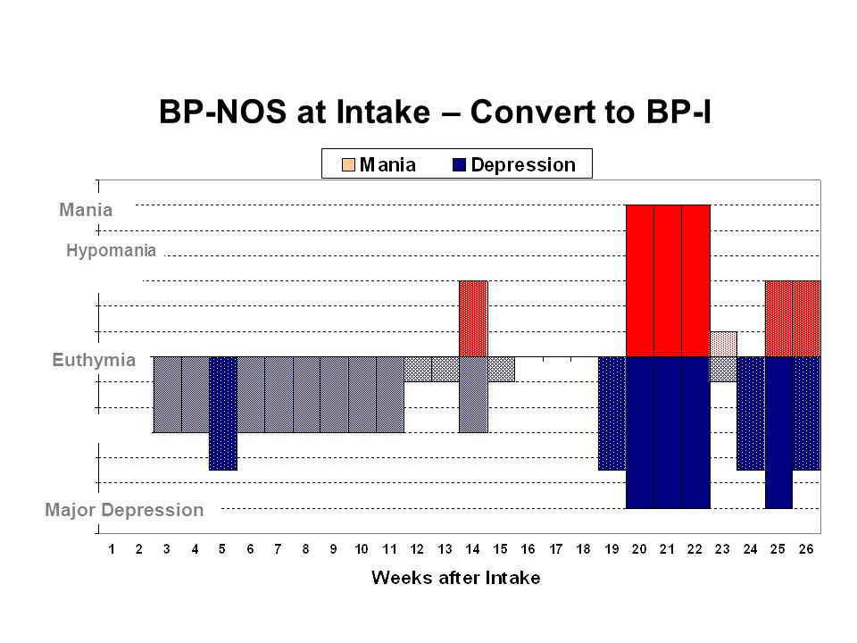 BP-NOS at Intake – Convert to BP-I
