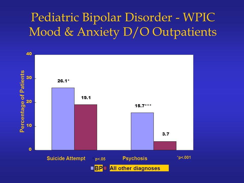 Pediatric Bipolar Disorder - WPIC Mood & Anxiety D/O Outpatients