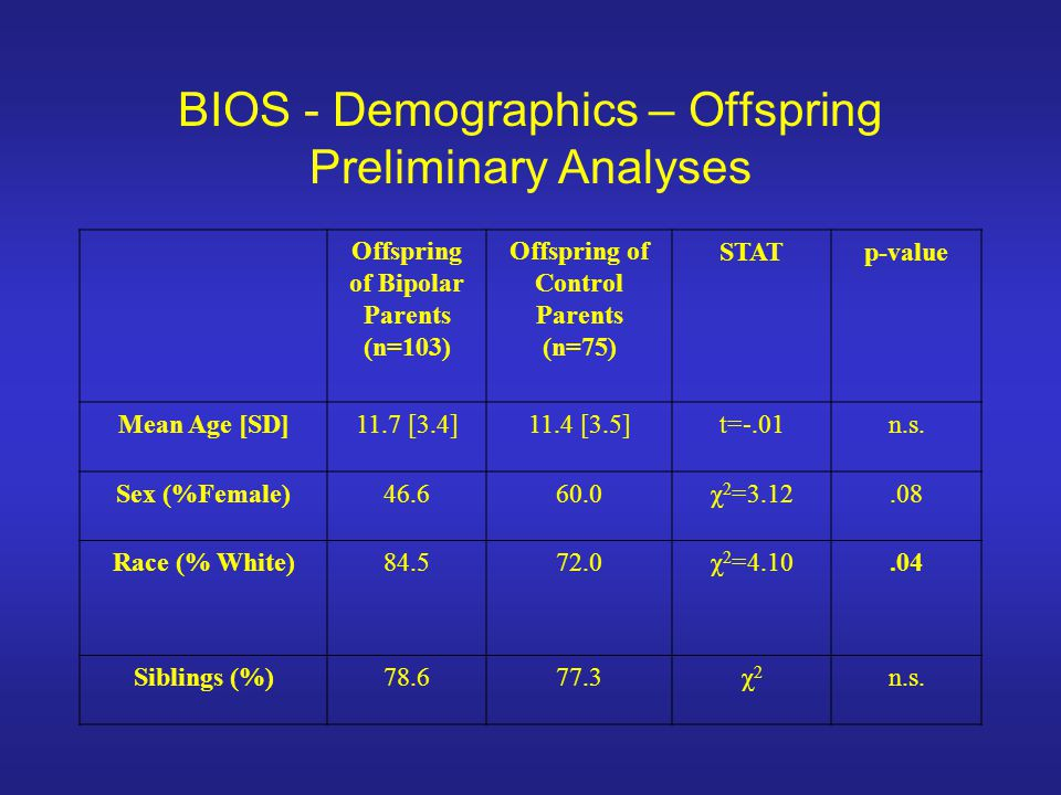 BIOS - Demographics – Offspring Preliminary Analyses