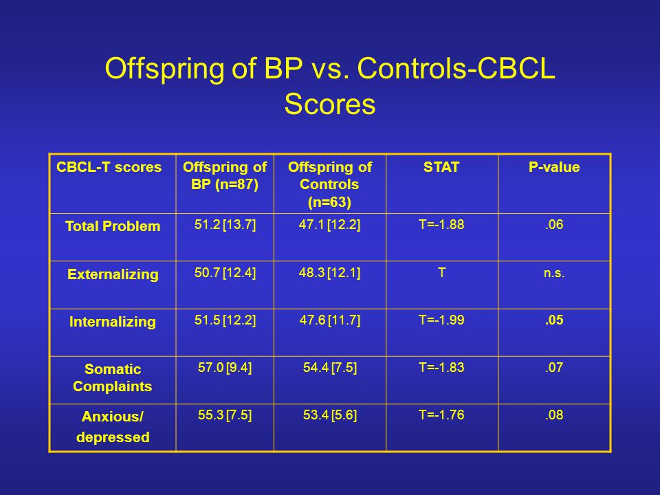 Offspring of BP vs. Controls-CBCL Scores