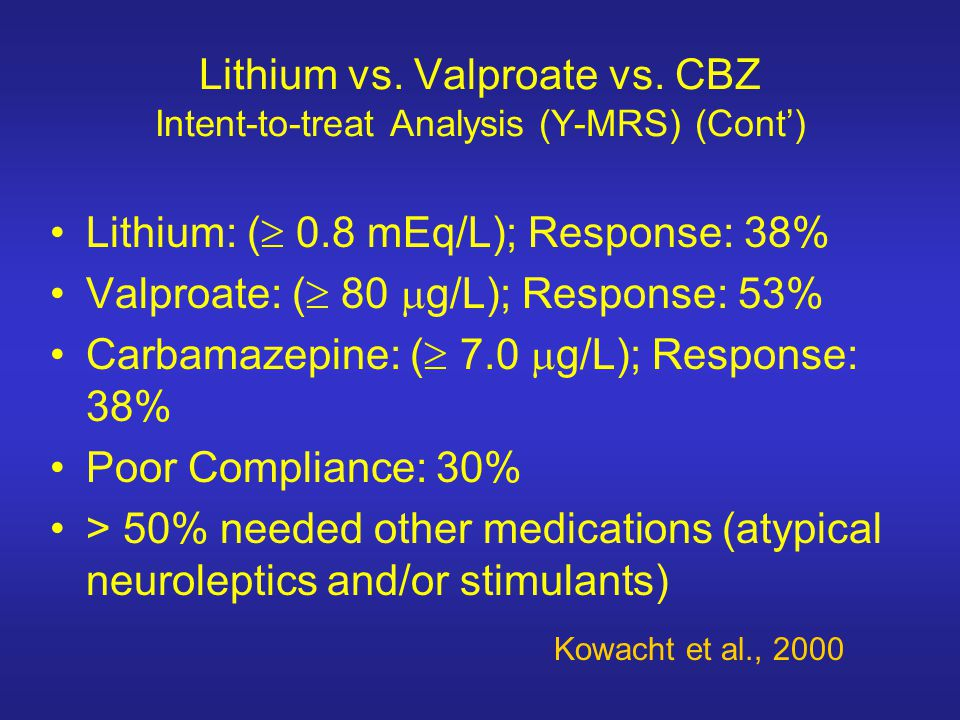 Lithium vs. Valproate vs. CBZ Intent-to-treat Analysis (Y-MRS) (Cont')