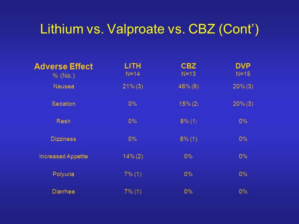 Lithium vs. Valproate vs. CBZ (Cont')