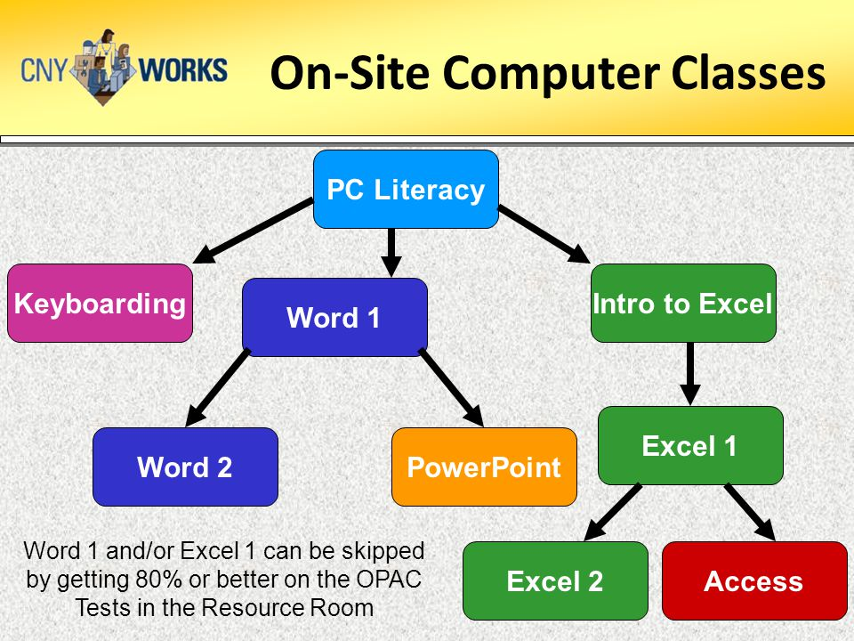 On-Site Computer Classes