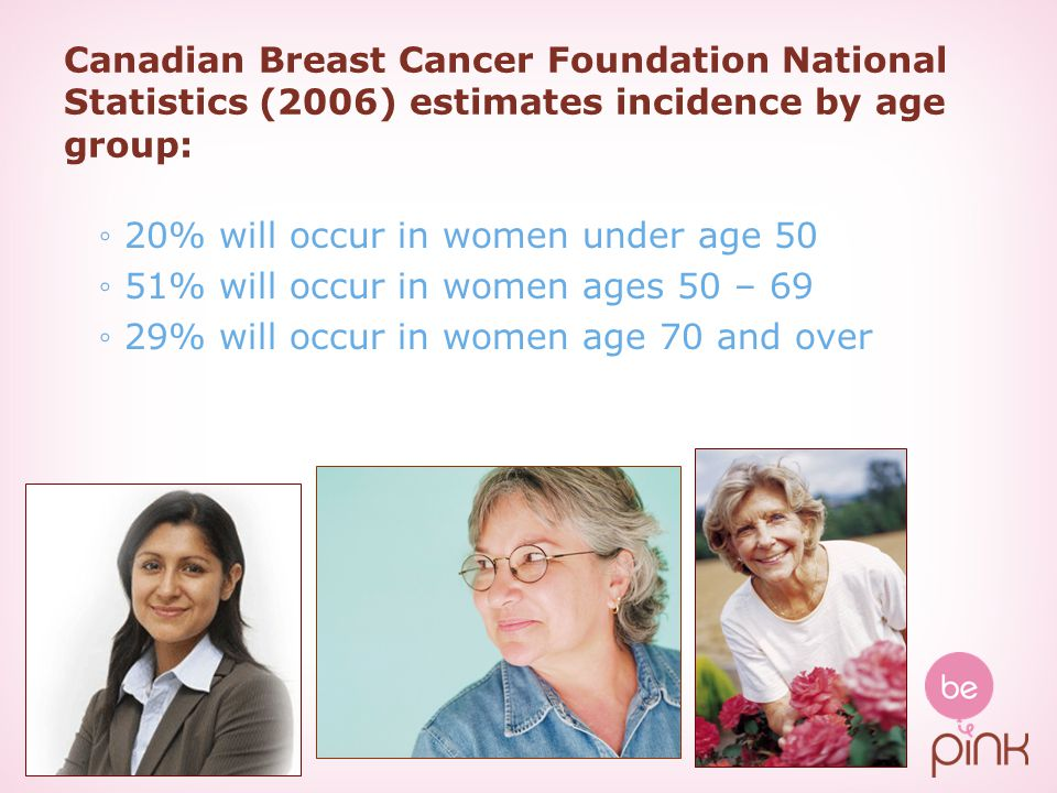 Canadian Breast Cancer Foundation National Statistics (2006) estimates incidence by age group: