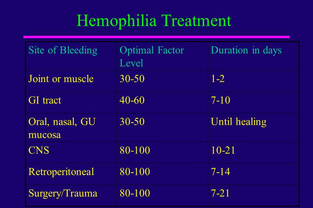 Hemophilia Treatment Site of Bleeding Optimal Factor Level
