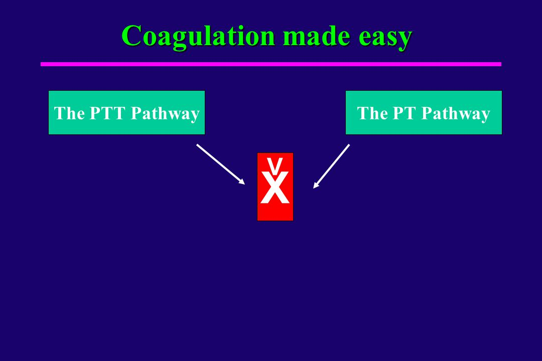 Coagulation made easy The PTT Pathway The PT Pathway V X