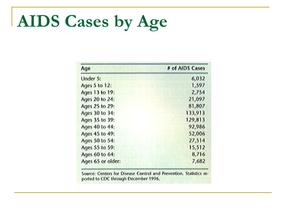 AIDS Cases by Age