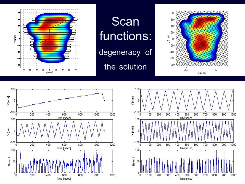 Scan functions: degeneracy of the solution