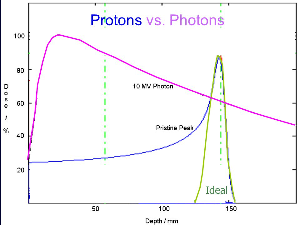 Protons vs. Photons Ideal