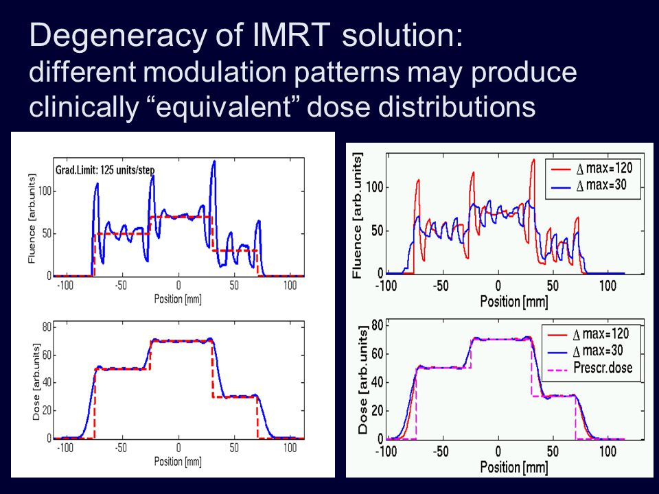 Degeneracy of IMRT solution: different modulation patterns may produce clinically equivalent dose distributions